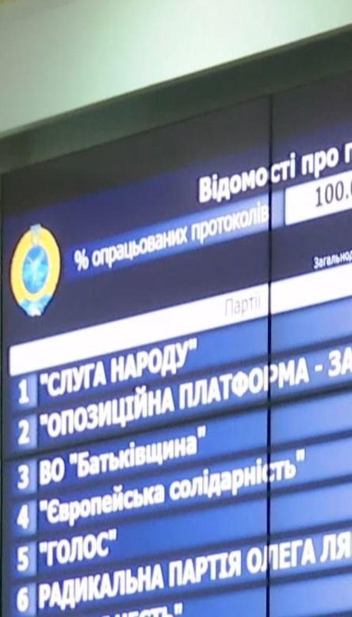ЦВК оголосила остаточні результати виборів за партійними списками
