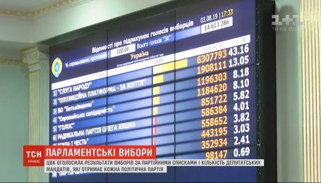 ЦИК объявила окончательные результаты выборов по партийным спискам