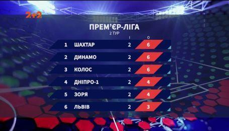 Чемпионат Украины 2019/2020: итоги первых двух туров и анонс следующих матчей