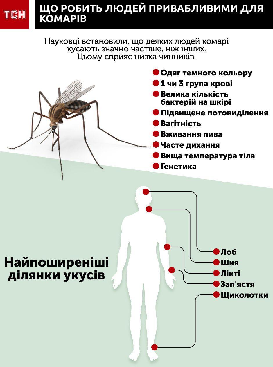 комарі інфографіка