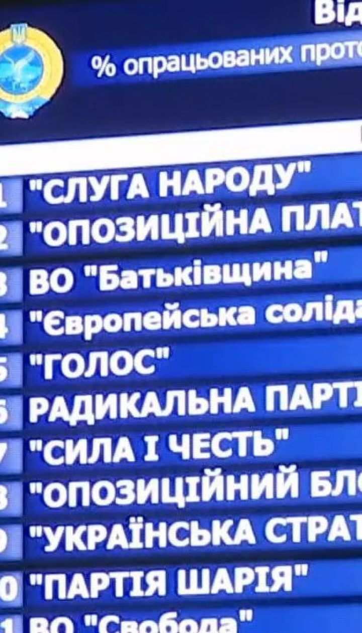 Один виборчий округ відділяє ЦВК від оголошення остаточних результатів парламентських виборів