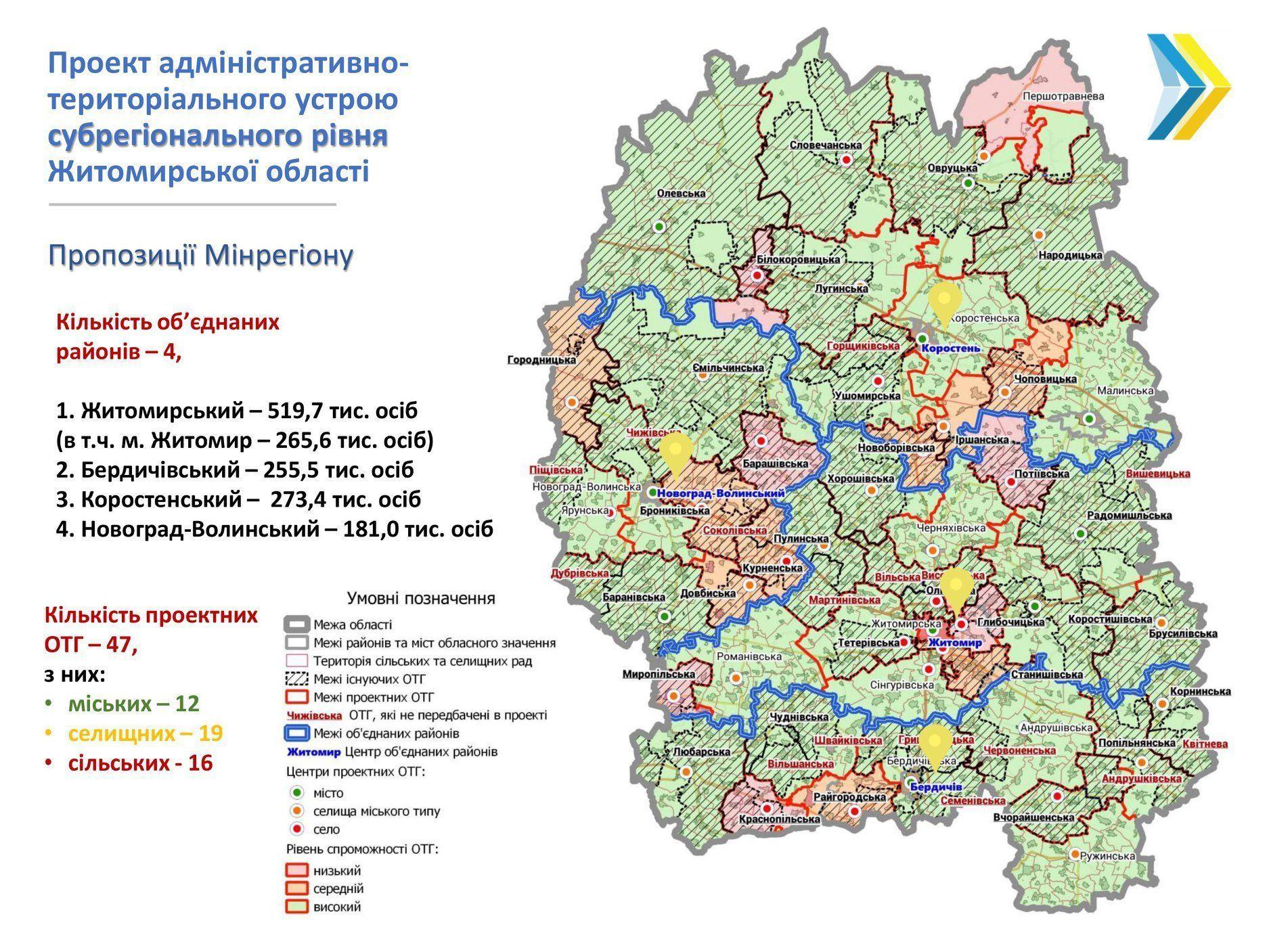 адмінустрій Житомирської області