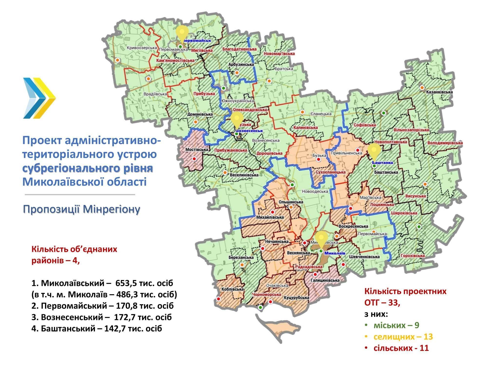 адмінустрій Миколаївської області