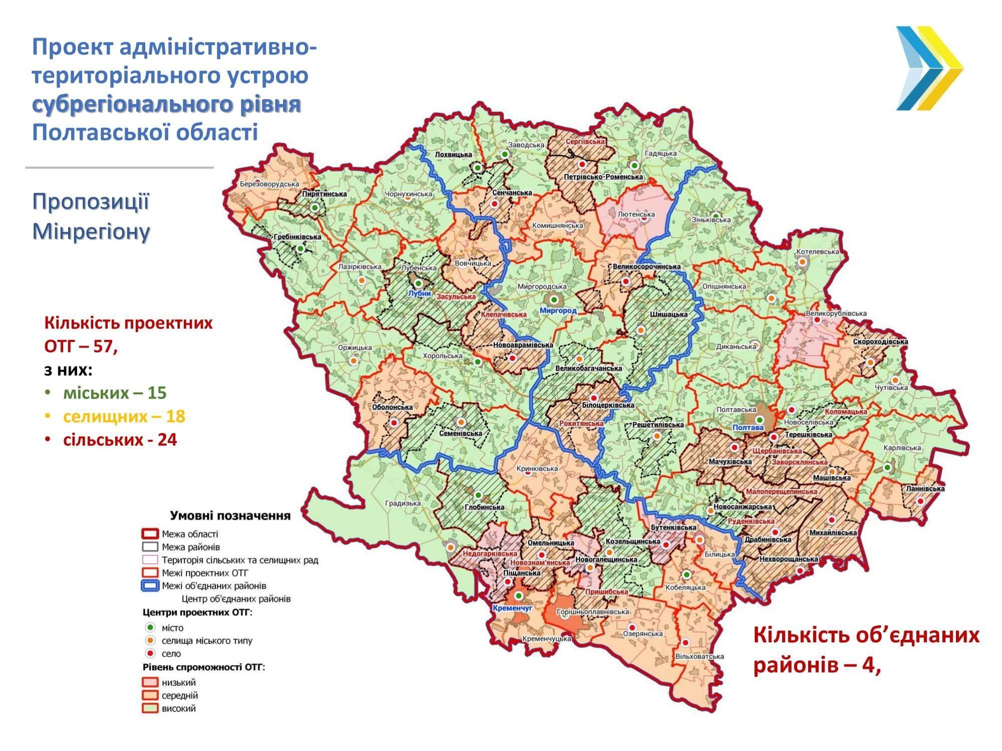 адмінустрій Полтавської області