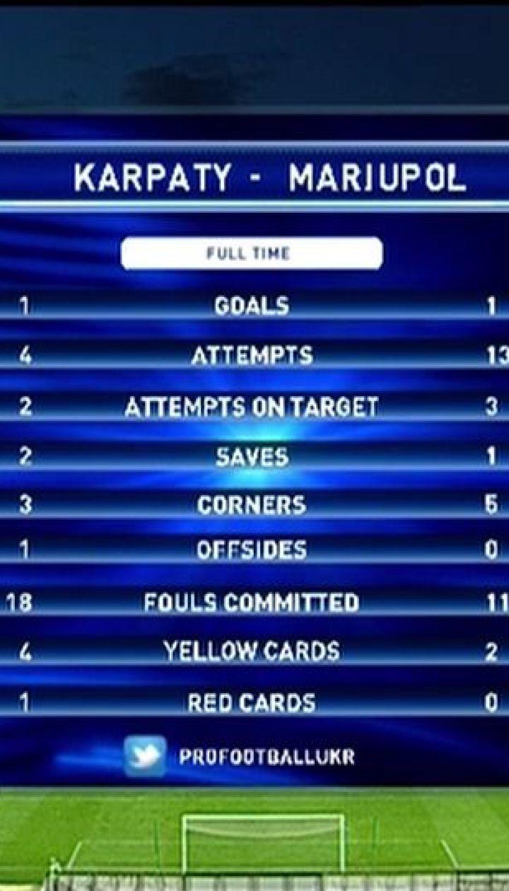 Карпати - Маріуполь - 1:1. Огляд матчу