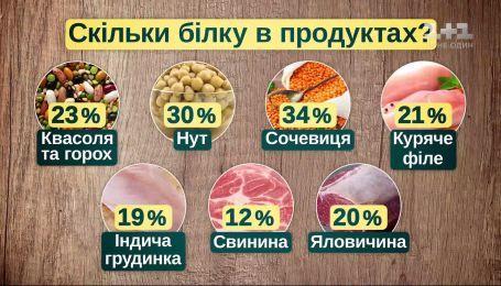 Как правильно употреблять мясо и можно от него отказаться вообще - диетолог Наталия Самойленко