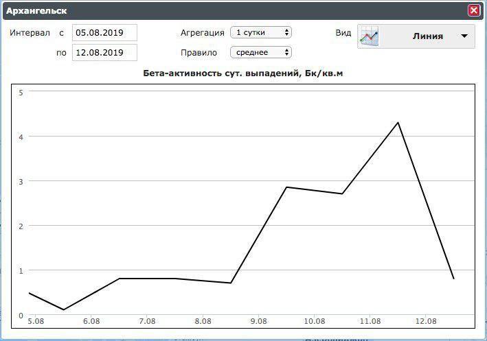 Дані про радіаційне випромінювання в Архангельській області_1