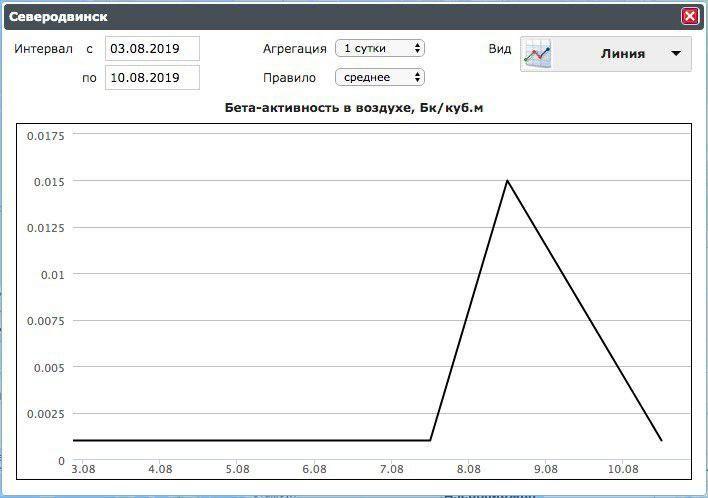 Дані про радіаційне випромінювання в Архангельській області_2