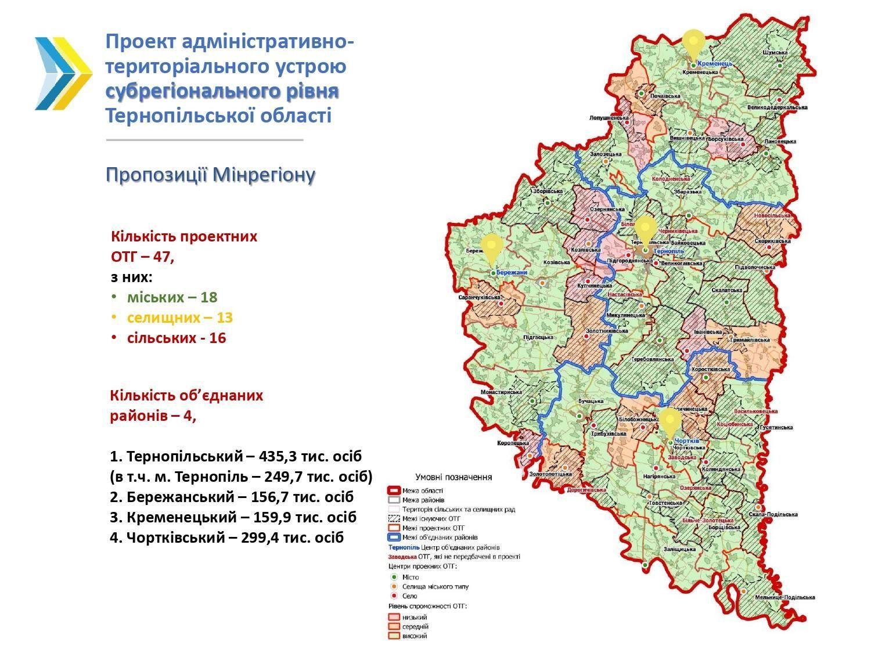 територіальний устрій Тернопільщини