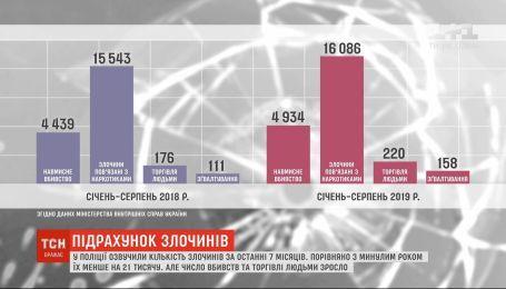 Количество преступлений в Украине уменьшилась, но тяжесть их возросла - полиция