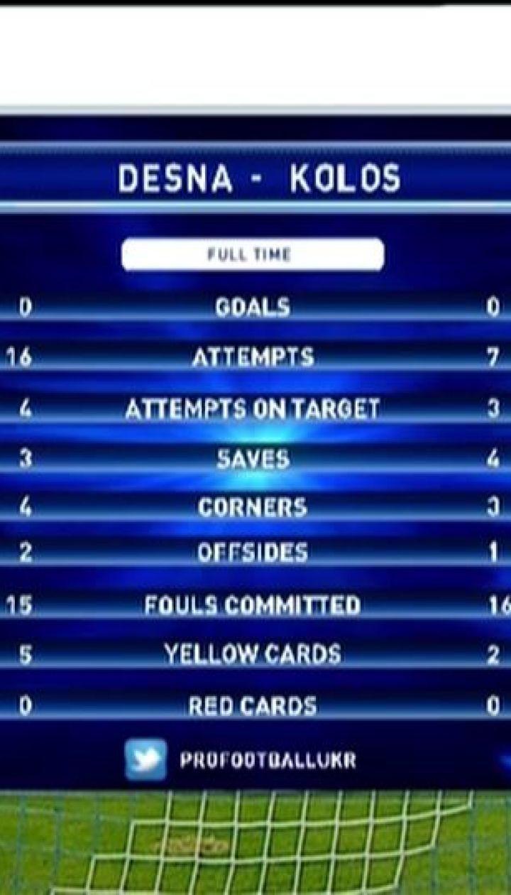 Десна – Колос - 0:0. Обзор матча