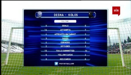 Десна – Колос - 0:0. Відео матчу