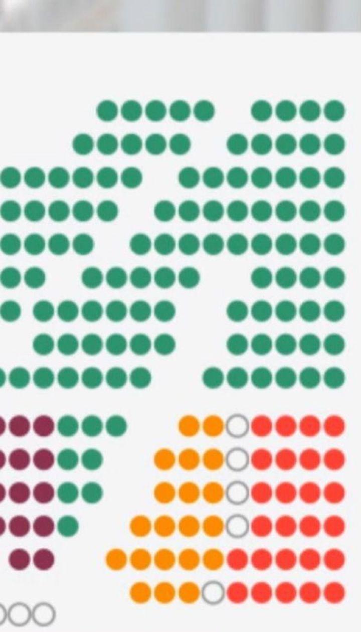 """""""ЄС"""" і """"Слуга народу"""" посперечались щодо розподілу місць у комітетах і розсадження у ВР"""