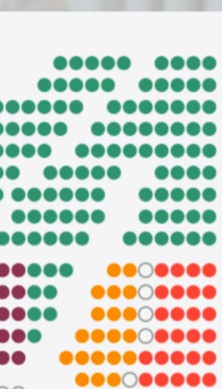 """""""ЕС"""" и """"Слуга народа"""" поспорили о распределении мест в комитетах и рассадке в ВР"""