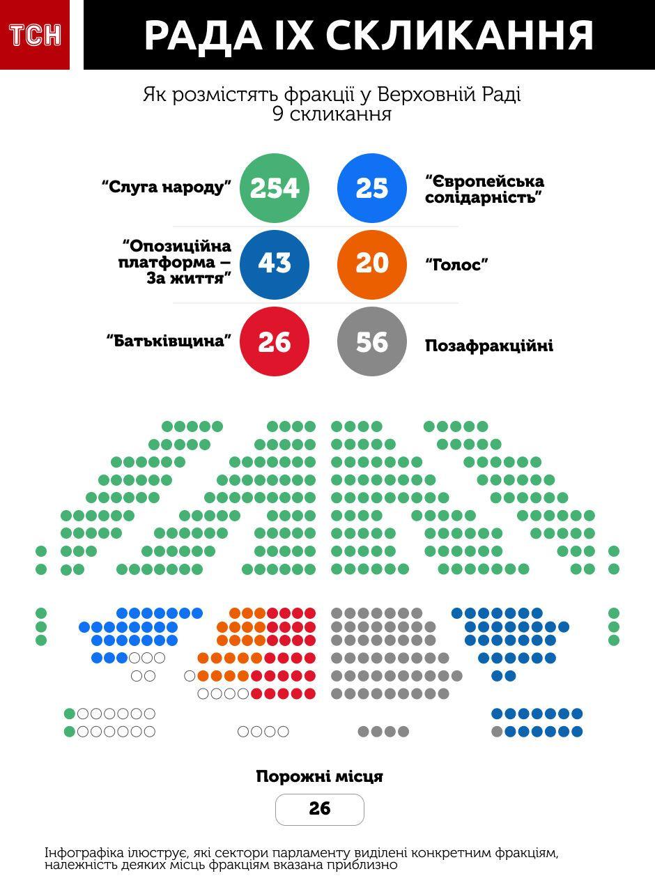 місця нардепів в парламенті, Верховна Рада, інфографіка