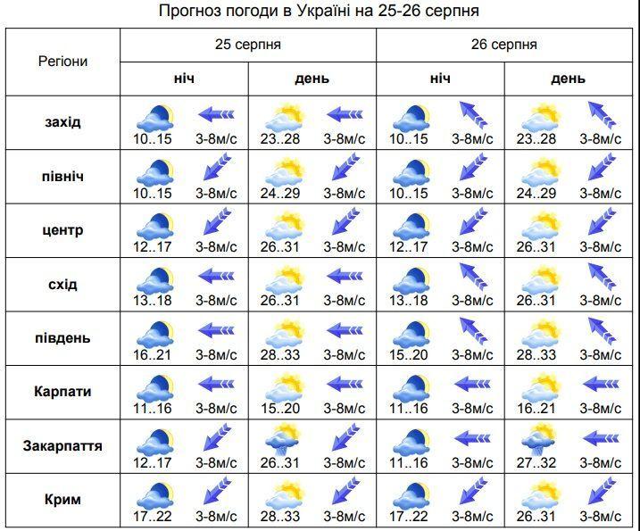 погода 24.08 2