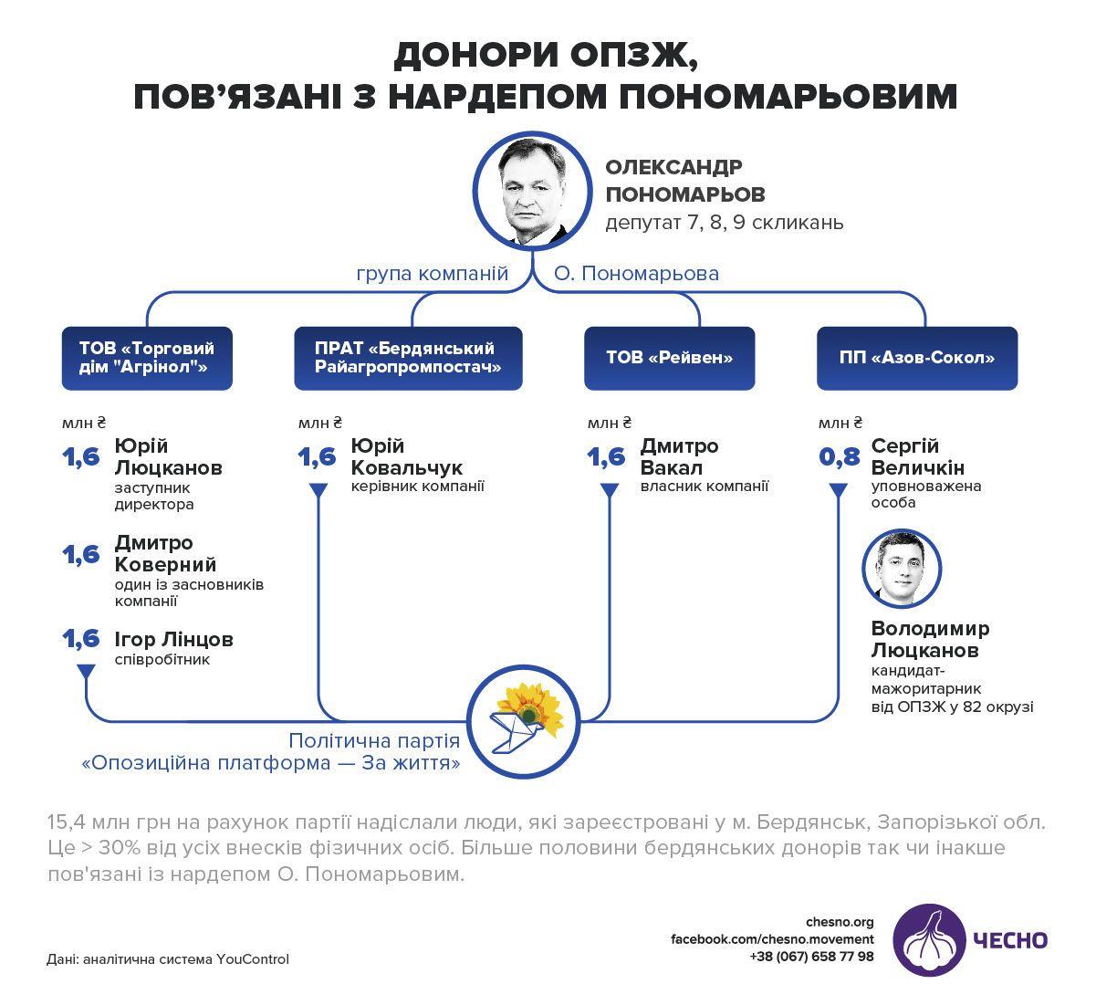 фінансування ОПЗЖ_1