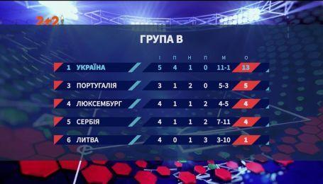 Литва - Украина - 0:3. Турнирная таблица в группе В квалификации Евро-2020