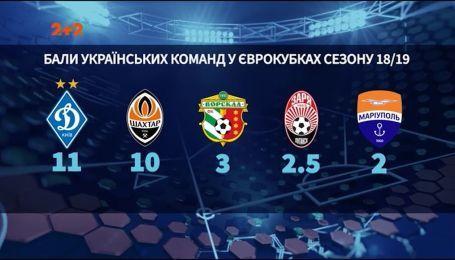 """Как регулярные вылеты """"Динамо"""" из Лиги Чемпионов могут повлиять на место Украины в рейтинге УЕФА"""