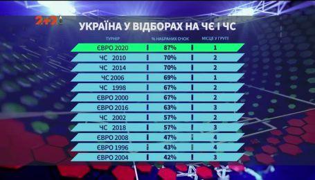 Украина в отборах на чемпионаты Европы и чемпионаты мира: статистика с 2004 года