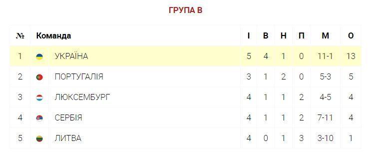 таблиця група в євро