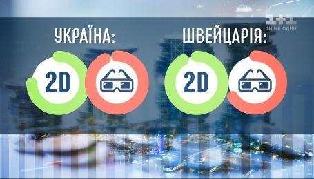 Портал Picodi сравнил цены на билеты в кино в Украине и мире - Экономические новости