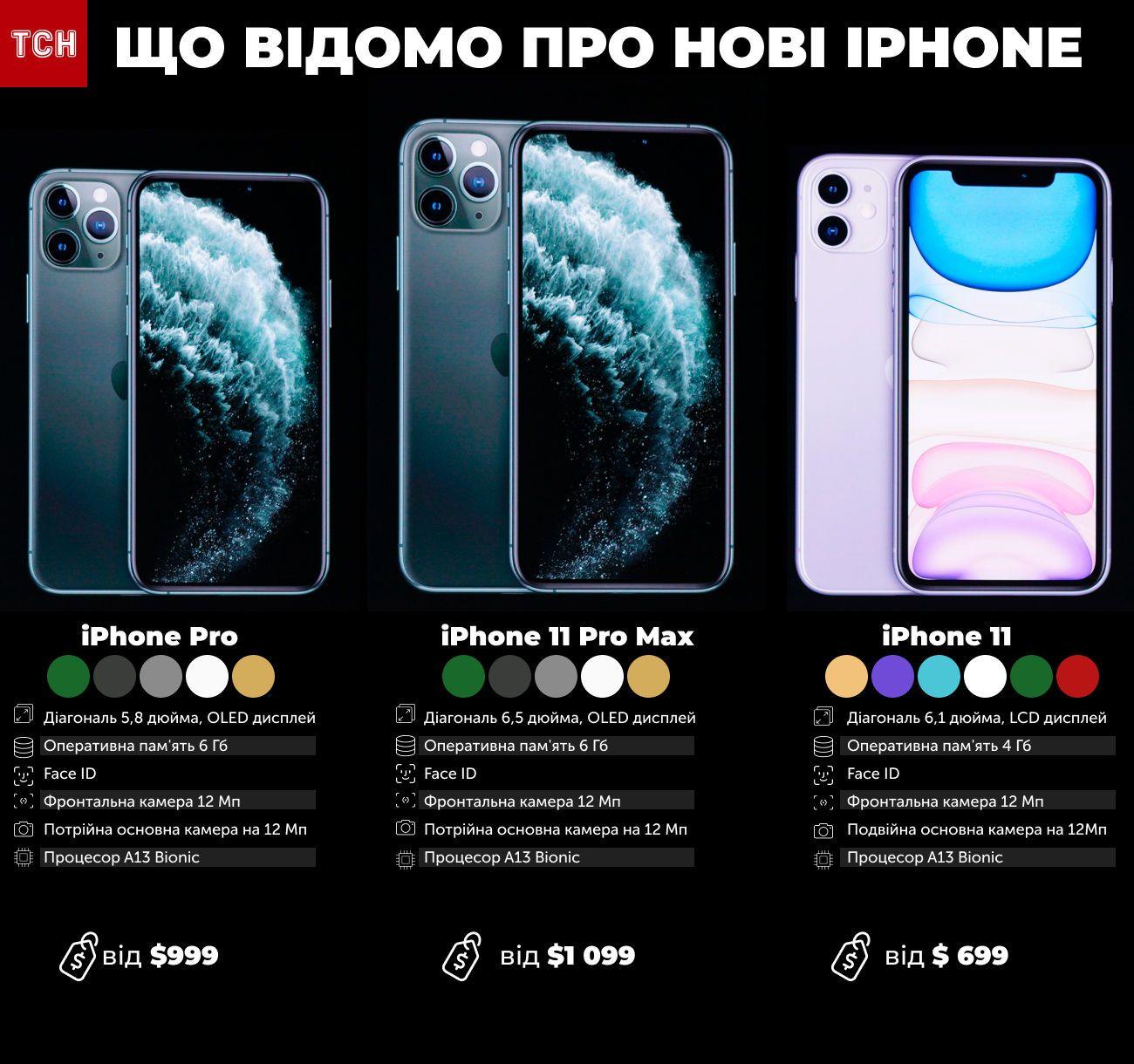Apple, новий iPhone 11, інфографіка