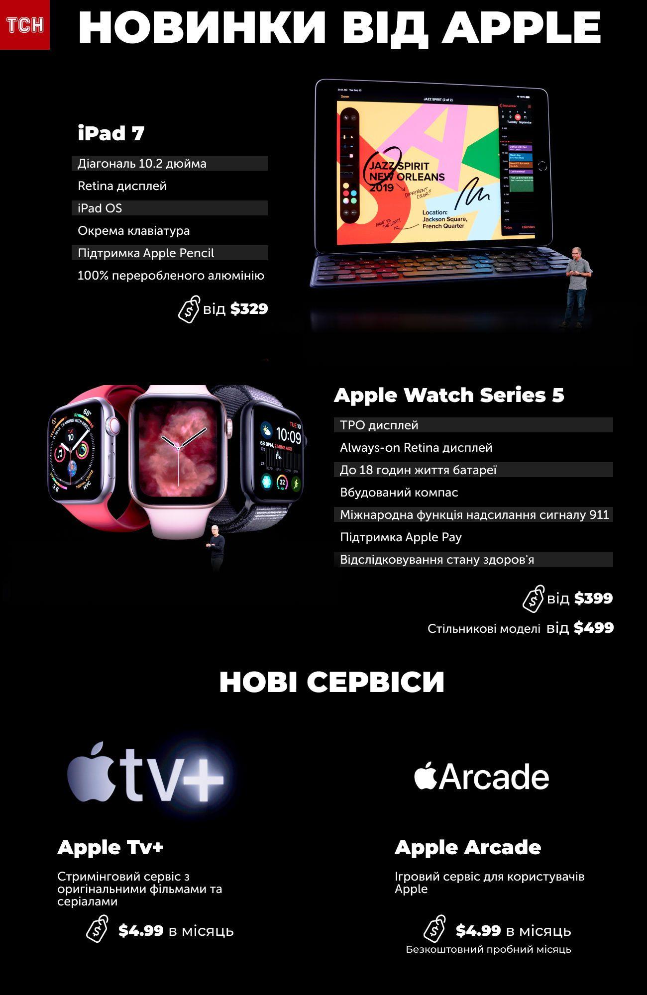 новинки apple інфографіка