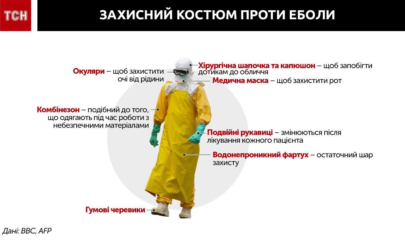 ебола інфографіка