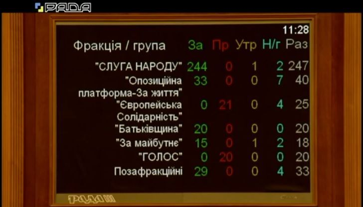 голосування за відставку цвк