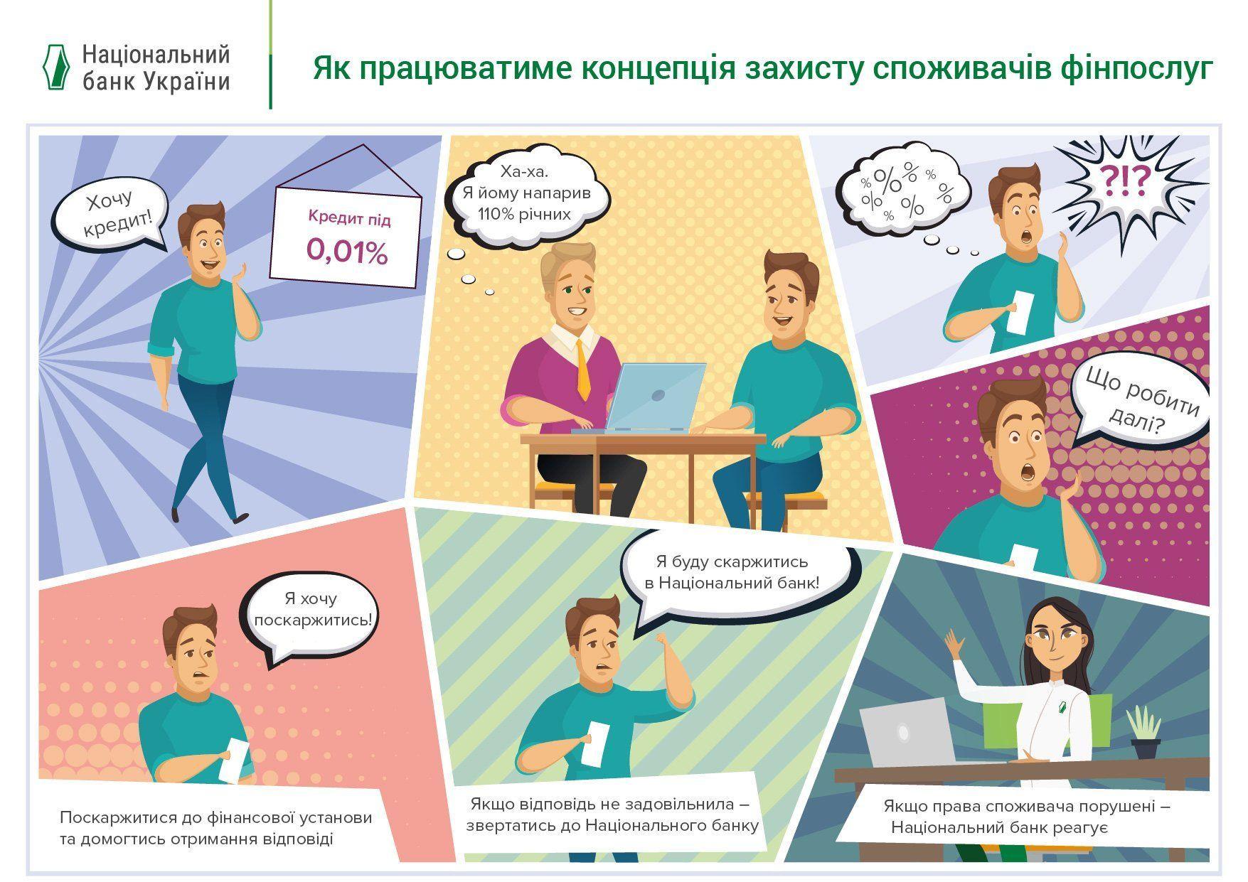 НБУ захищатиме права споживачів фінпослуг