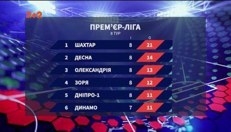 Чемпионат Украины: итоги 8 тура и анонс следующих матчей