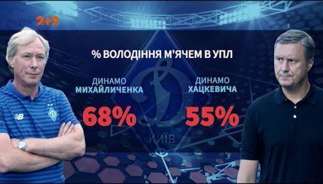 Первые победы: как Алексей Михайличенко меняет киевское Динамо