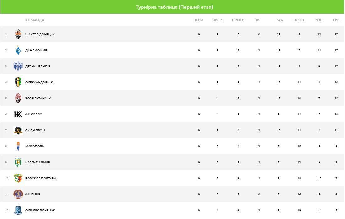 Турнірна таблиця УПЛ після 9 туру