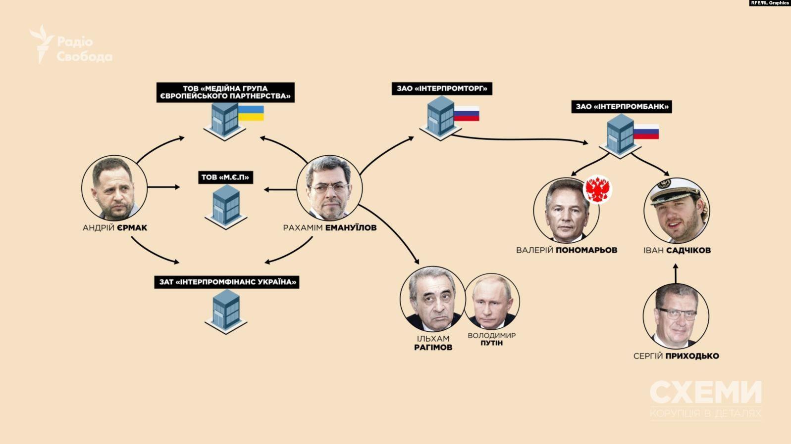 Бізнес-зв'язки Єрмака з Росією