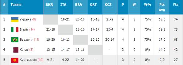 Чемпіонат світу з баскетболу 3X3, турнірне положення