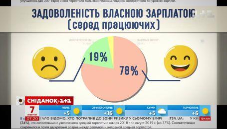 Сколько хотят зарабатывать украинцы и почему не ощутим ежегодный рост минималки