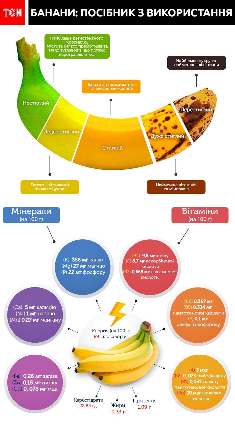 Банан інфографіка