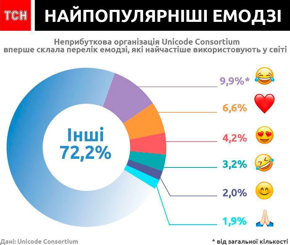 Найпопулярніші емодзі інфографіка