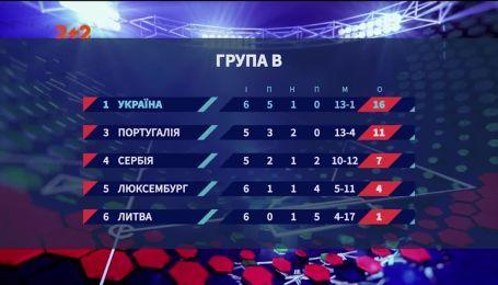 Украина в отборе на Евро-2020: готова ли сборная Шевченко к Португалии