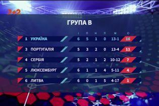 Україна у відборі на Євро-2020: чи готова збірна Шевченка до Португалії