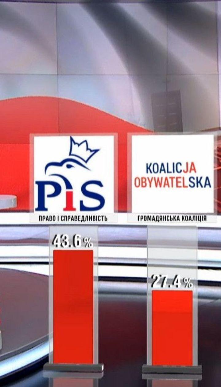 Чого очікувати Україні після парламентських виборів у Польщі