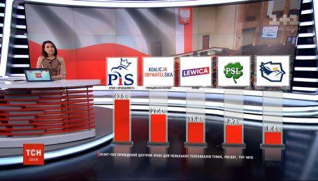 Чего ожидать Украине после парламентских выборов в Польше