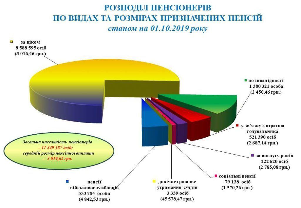 пенсія в Україні станом на 01.10.2019 інфографіка_1