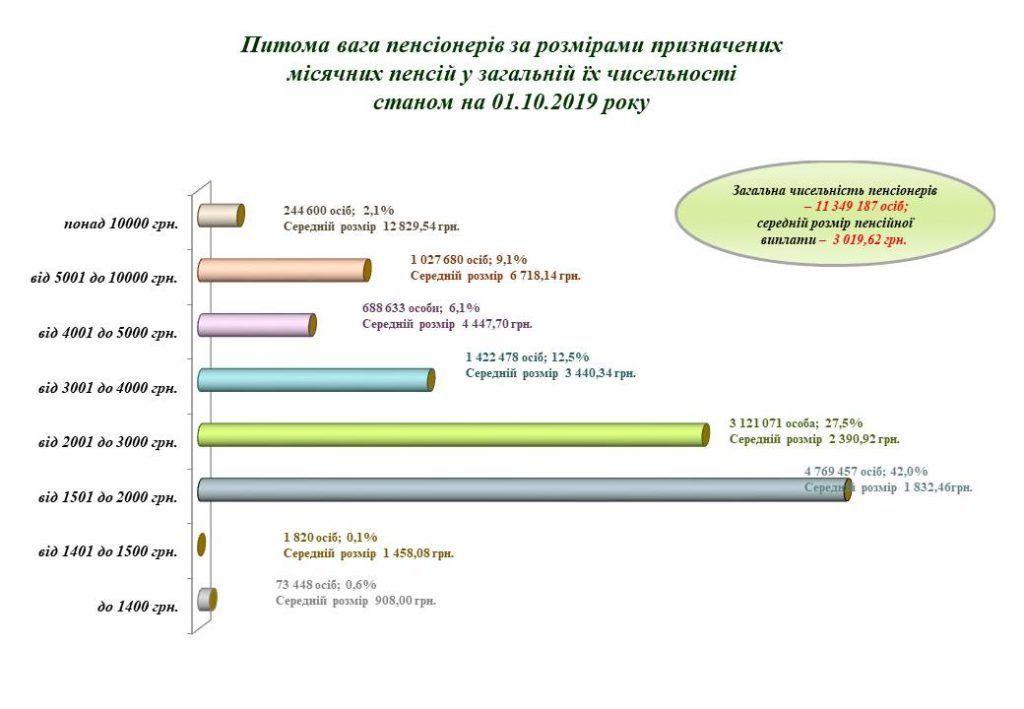 пенсія в Україні станом на 01.10.2019 інфографіка_3