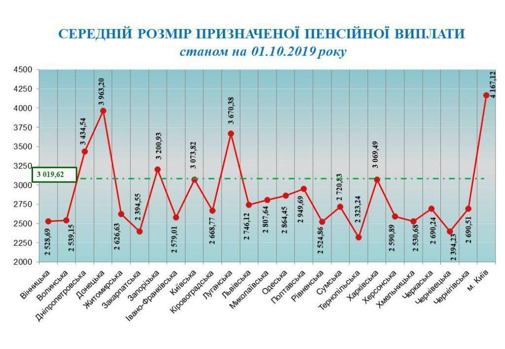 пенсія в Україні станом на 01.10.2019 інфографіка_2