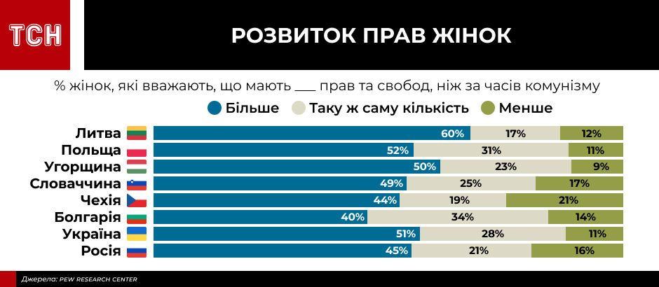 інфографіки для пострадянського дослідження_8