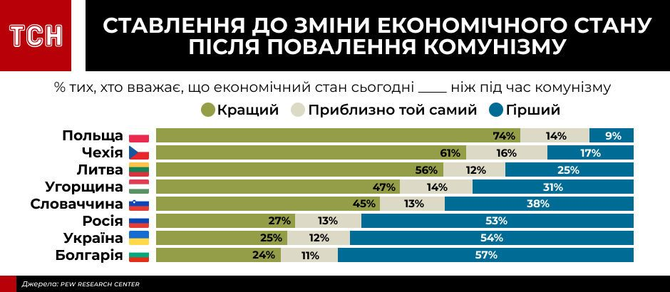 інфографіки для пострадянського дослідження_1