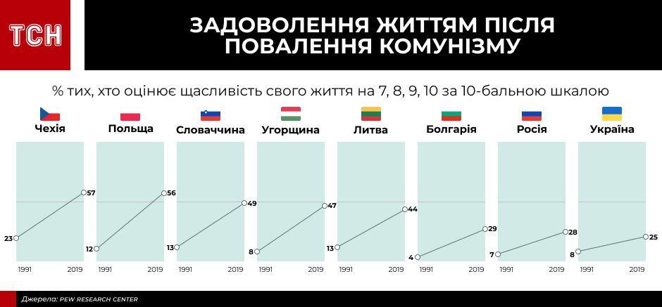інфографіки для пострадянського дослідження_3