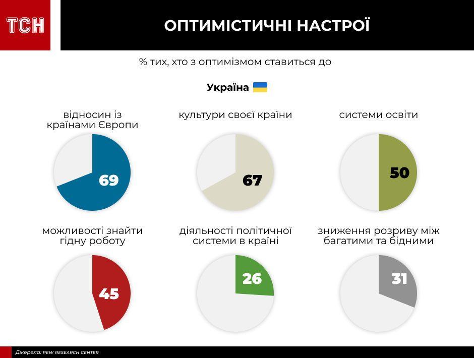 інфографіки для пострадянського дослідження_9